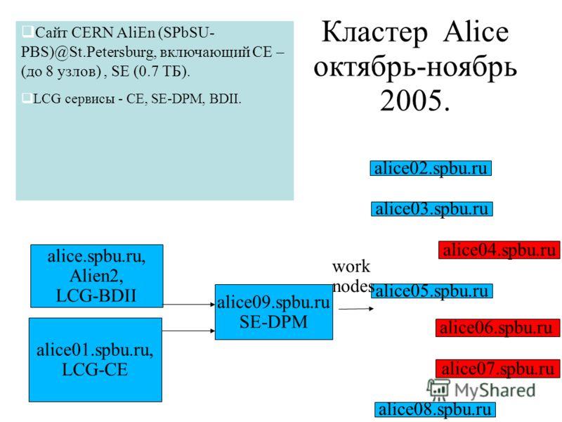 Кластер Alice октябрь-ноябрь 2005. alice.spbu.ru, Alien2, LCG-BDII alice07.spbu.ru alice06.spbu.ru alice03.spbu.ru alice02.spbu.ru alice08.spbu.ru alice05.spbu.ru alice04.spbu.ru work nodes alice09.spbu.ru SE-DPM alice01.spbu.ru, LCG-CE Сайт CERN Ali