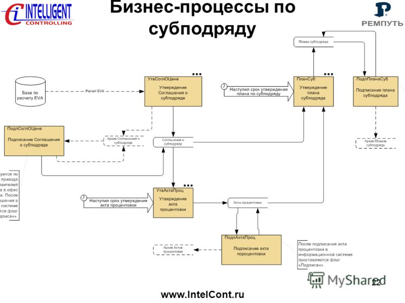 www.IntelCont.ru 22 Бизнес-процессы по субподряду