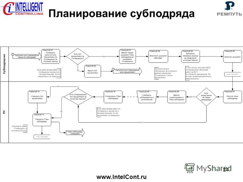 www.IntelCont.ru 24 Планирование субподряда