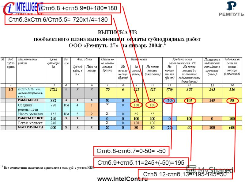 www.IntelCont.ru 27 Стлб.8-стлб.7=0-50= -50 Стлб.9+стлб.11=245+(-50)=195 Стлб.12-стлб.13= 195-145=50 Стлб.3хСтл.6/Стлб.5= 720х1/4=180 Стлб.8 +стлб.9=0+180=180