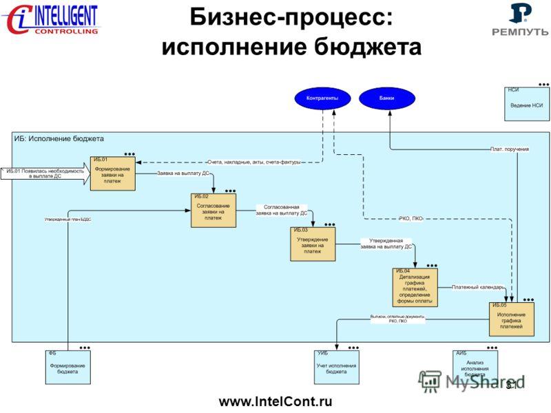 www.IntelCont.ru 31 Бизнес-процесс: исполнение бюджета