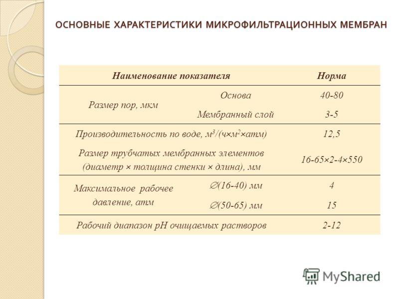 ОСНОВНЫЕ ХАРАКТЕРИСТИКИ МИКРОФИЛЬТРАЦИОННЫХ МЕМБРАН Наименование показателяНорма Размер пор, мкм Основа40-80 Мембранный слой3-5 Производительность по воде, м 3 /(ч×м 2 ×атм)12,5 Размер трубчатых мембранных элементов (диаметр × толщина стенки × длина)