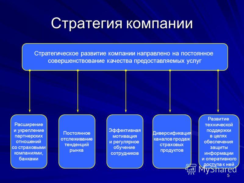 5 Стратегия компании Стратегическое развитие компании направлено на постоянное совершенствование качества предоставляемых услуг Расширение и укрепление партнерских отношений со страховыми компаниями, банками Диверсификация каналов продаж страховых пр