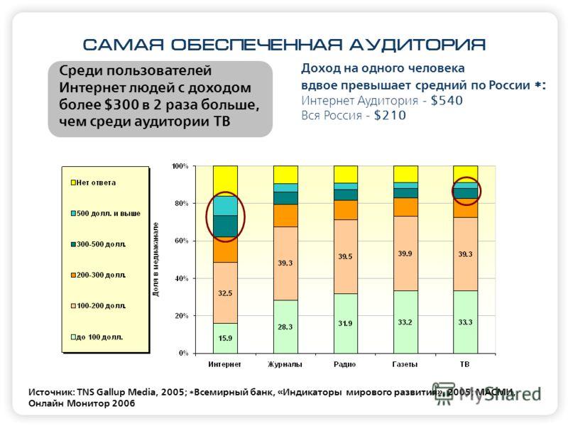 САМАЯ ОБЕСПЕЧЕННАЯ АУДИТОРИЯ Источник: TNS Gallup Media, 2005; *Всемирный банк, «Индикаторы мирового развития», 2005; МАСМИ, Онлайн Монитор 2006 Доход на одного человека вдвое превышает средний по России *: Интернет Аудитория - $540 Вся Россия - $210