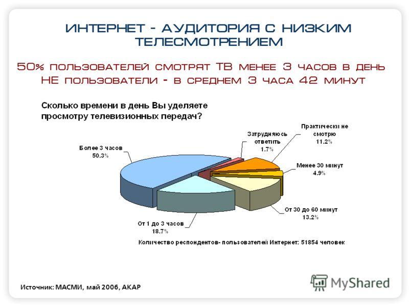 ИНТЕРНЕТ - АУДИТОРИЯ C НИЗКИМ ТЕЛЕСМОТРЕНИЕМ Источник: МАСМИ, май 2006, АКАР 50% пользователей смотрят ТВ менее 3 часов в день НЕ пользователи – в среднем 3 часа 42 минут
