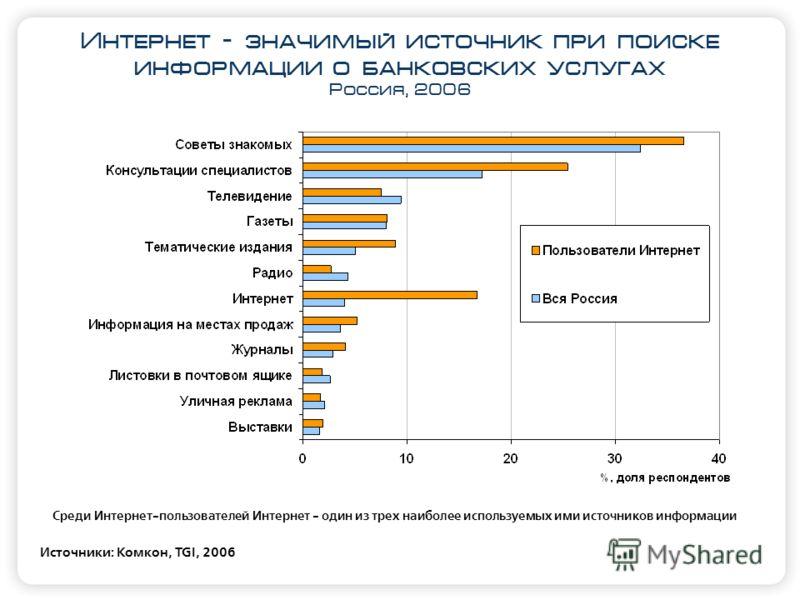 Интернет – значимый источник при поиске информации о банковских услугах Россия, 2006 Источники: Комкон, TGI, 2006 Среди Интернет-пользователей Интернет - один из трех наиболее используемых ими источников информации
