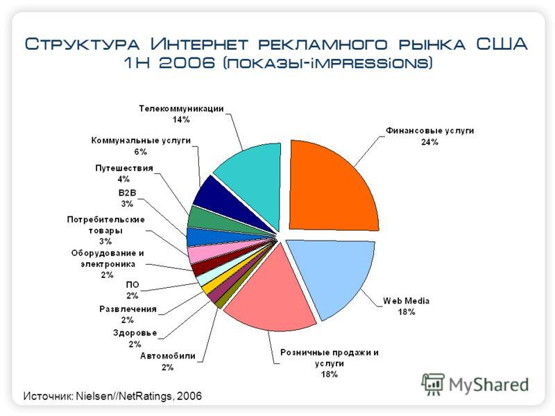 Структура Интернет рекламного рынка США 1H 2006 (показы-impressions) Источник: Nielsen//NetRatings, 2006