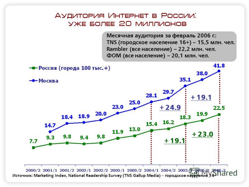 Аудитория Интернет в России: уже более 20 миллионов Источник: Marketing Index, National Readership Survey (TNS Gallup Media) – городское население 16+ Месячная аудитория за февраль 2006 г.: TNS (городское население 16+) – 15,5 млн. чел. Rambler (все