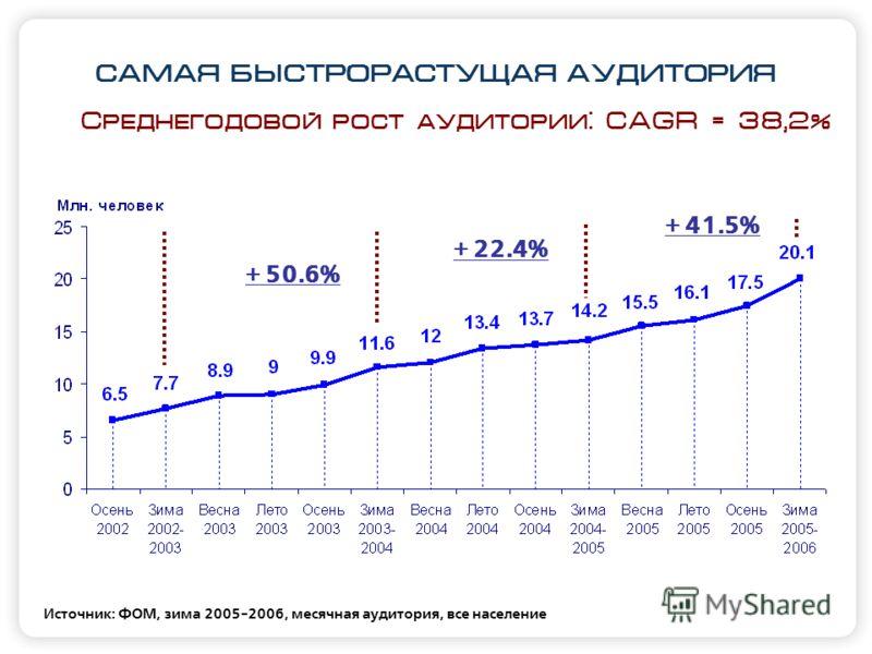 САМАЯ БЫСТРОРАСТУЩАЯ АУДИТОРИЯ Источник: ФОМ, зима 2005-2006, месячная аудитория, все население Среднегодовой рост аудитории: CAGR = 38,2% + 50.6% + 22.4% + 41.5%