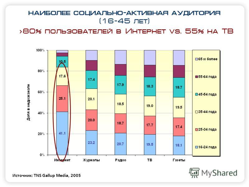 наиболее социально-активная аудитория (16-45 лет) Источник: TNS Gallup Media, 2005 >80% пользователей в Интернет vs. 55% на ТВ