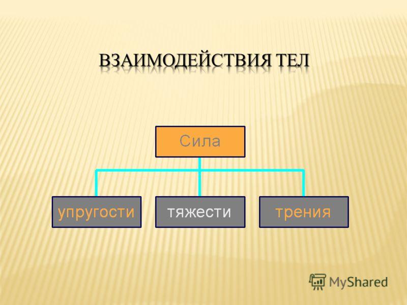 Силы, с которыми два тела действуют друг на друга, равны по модулю и противоположны по направлению