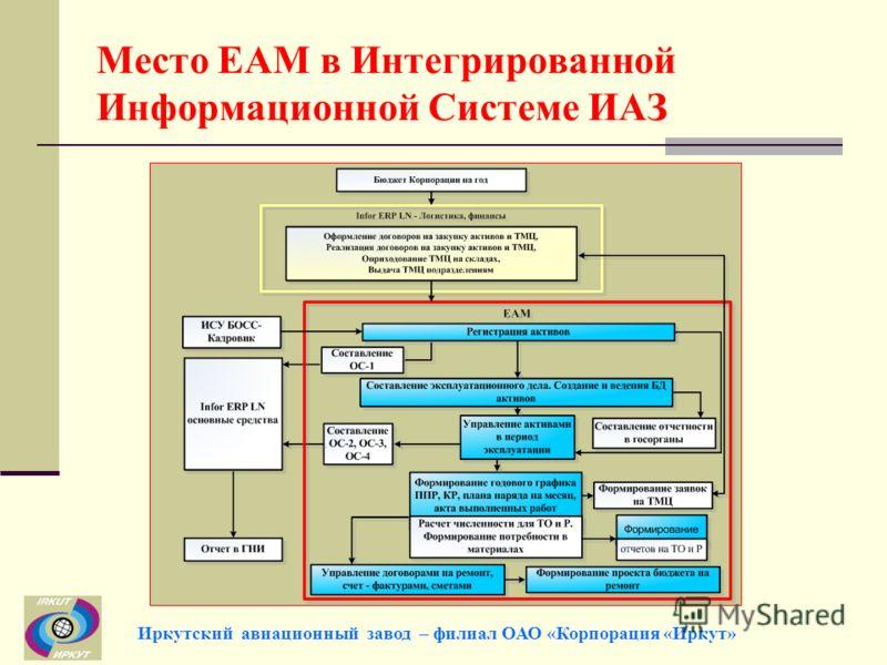Место EAM в Интегрированной Информационной Системе ИАЗ Иркутский авиационный завод – филиал ОАО «Корпорация «Иркут»