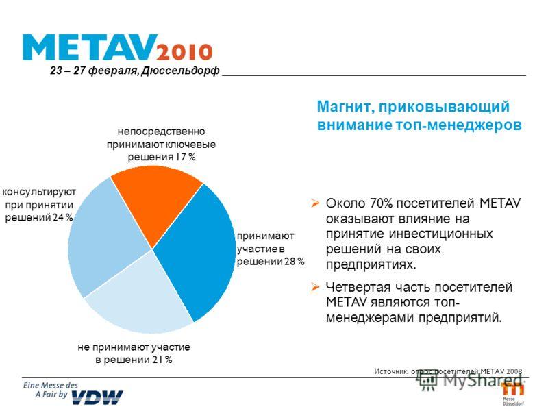 Магнит, приковывающий внимание топ - менеджеров Около 70% посетителей METAV оказывают влияние на принятие инвестиционных решений на своих предприятиях. Четвертая часть посетителей METAV являются топ - менеджерами предприятий. Источник : опрос посетит