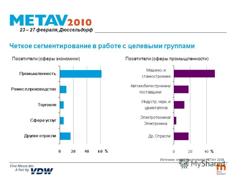 Четкое сегментирование в работе с целевыми группами Источник : опрос посетителей METAV 2008 Посетители (сферы промышленности)Посетители (сферы экономики) % % 23 – 27 февраля, Дюссельдорф
