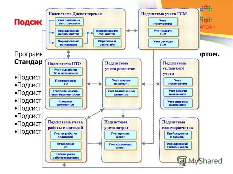 Подсистемы Программа «1С:Предприятие 8. Управление автотранспортом. Стандарт» состоит из восьми основных подсистем: Подсистема диспетчерская; Подсистема ПТО; Подсистема учета ГСМ; Подсистема учета ремонтов; Подсистема складского учета; Подсистема вза
