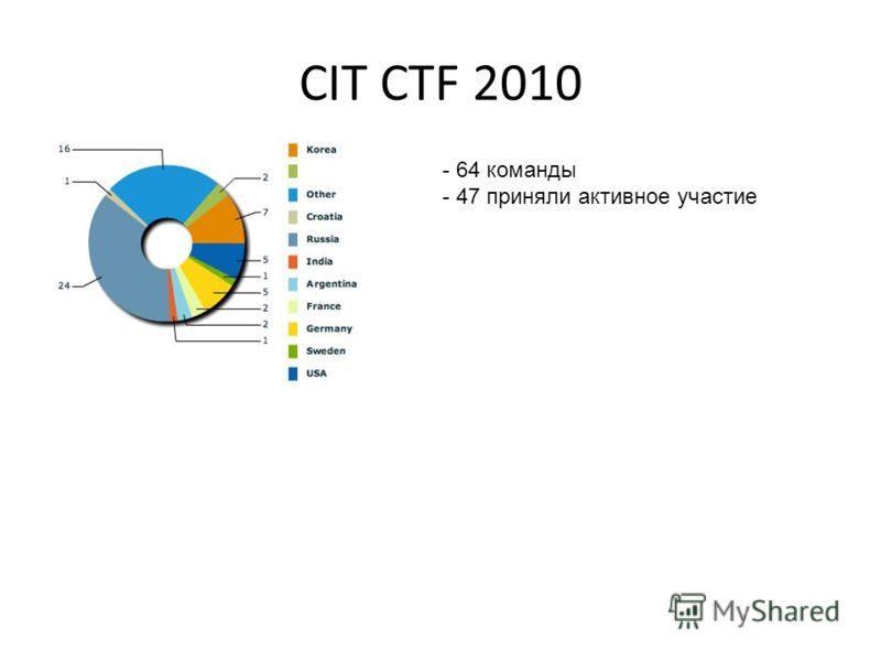 CIT CTF 2010 - 64 команды - 47 приняли активное участие