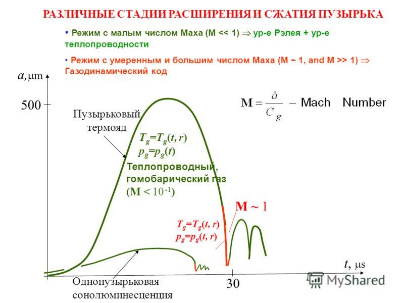 a, m 500 t, s T g =T g (t, r) p g =p g (t) Теплопроводный, гомобарический газ (M < 10 -1 ) T g =T g (t, r) p g =p g (t, r) M ~ 1 30 Однопузырьковая сонолюминесценция Пузырьковый термояд РАЗЛИЧНЫЕ СТАДИИ РАСШИРЕНИЯ И СЖАТИЯ ПУЗЫРЬКА Режим с малым числ