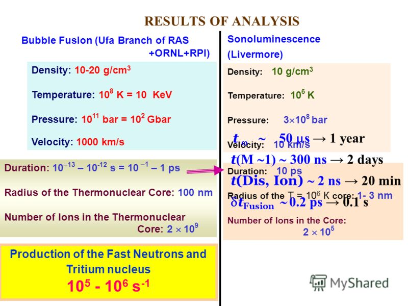 RESULTS OF ANALYSIS Density: 10-20 g/cm 3 Temperature: 10 8 K = 10 KeV Pressure: 10 11 bar = 10 2 Gbar Velocity: 1000 km/s Duration: 10 13 – 10 -12 s = 10 1 – 1 ps Radius of the Thermonuclear Core: 100 nm Number of Ions in the Thermonuclear Core: 2 1