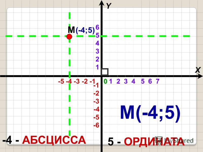 1 2 3 4 5 6 7 -5 -4 -3 -2 -1 X Y -4 -6 -3 -2 -5 1 2 3 4 5 60 5 - ОРДИНАТА -4 - АБСЦИССА (-4;5) М М(-4;5) 8