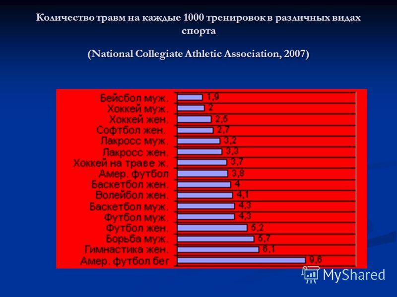 Количество травм на каждые 1000 тренировок в различных видах спорта (National Collegiate Athletic Association, 2007)