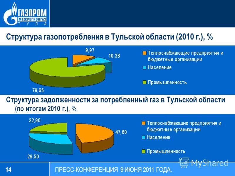 14 ПРЕСС-КОНФЕРЕНЦИЯ 9 ИЮНЯ 2011 ГОДА. Структура газопотребления в Тульской области (2010 г.), % Структура задолженности за потребленный газ в Тульской области (по итогам 2010 г.), %