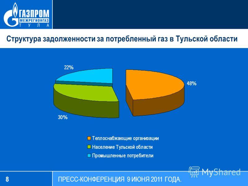 8 Структура задолженности за потребленный газ в Тульской области