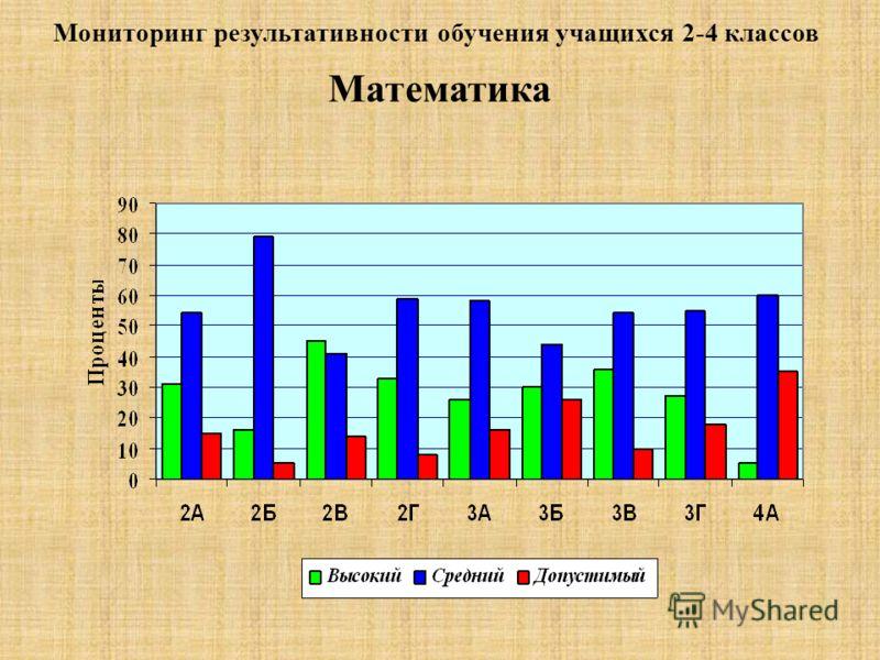 Мониторинг результативности обучения учащихся 2-4 классов Математика