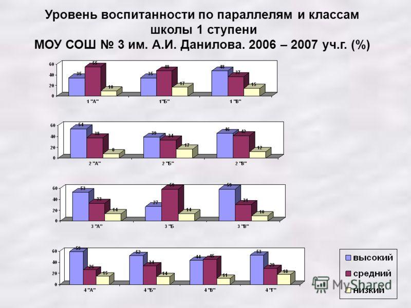 Уровень воспитанности по параллелям и классам школы 1 ступени МОУ СОШ 3 им. А.И. Данилова. 2006 – 2007 уч.г. (%)