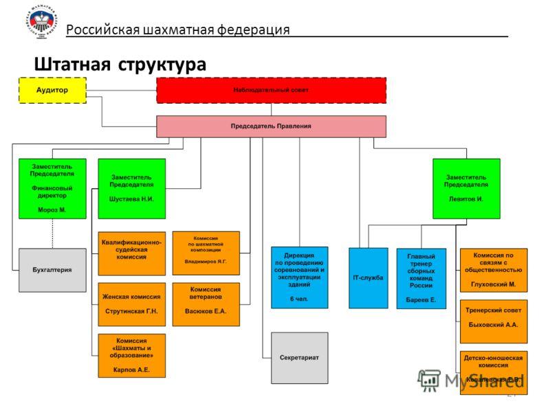 Российская шахматная федерация_____________________________ Штатная структура 21