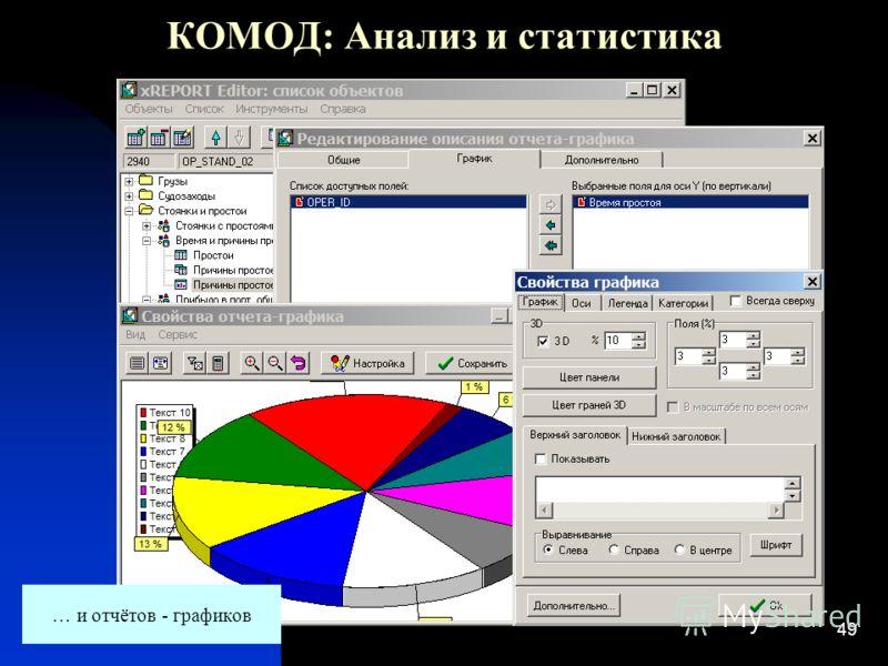 49 КОМОД: Анализ и статистика … и отчётов - графиков
