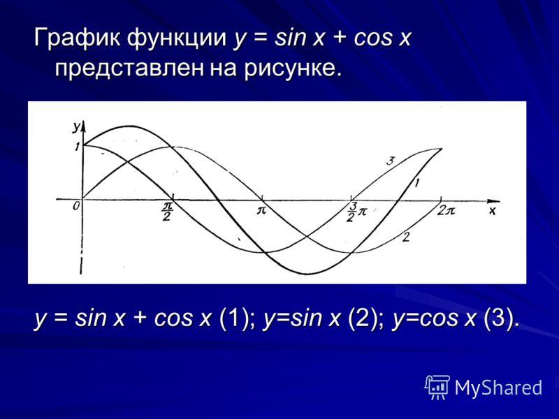 График функции у = sin x + cos x представлен на рисунке. у = sin x + cos x (1); y=sin x (2); y=cos x (3).