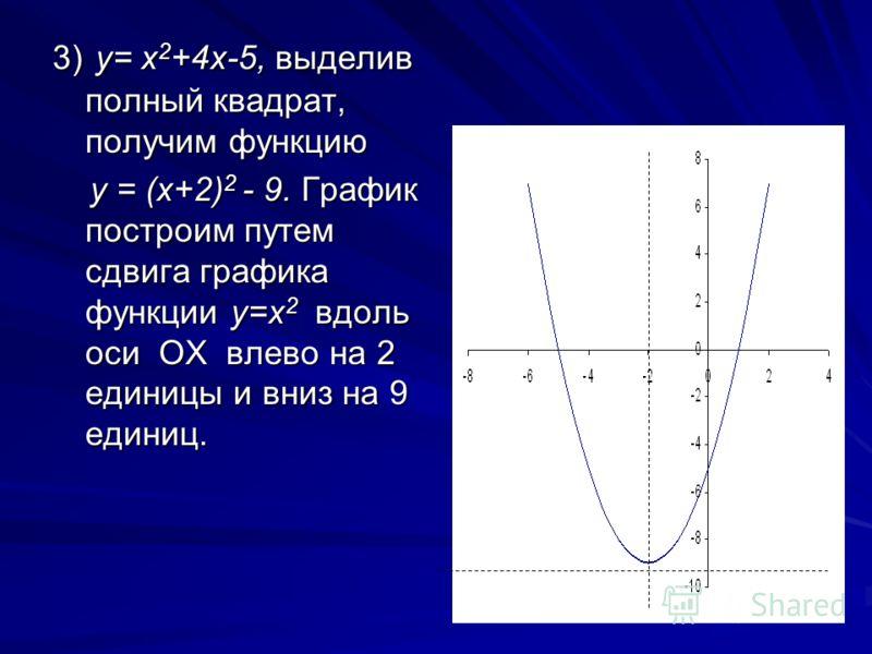 3) y= x 2 +4x-5, выделив полный квадрат, получим функцию у = (x+2) 2 - 9. График построим путем сдвига графика функции y=x 2 вдоль оси ОХ влево на 2 е