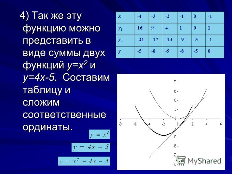 4) Так же эту функцию можно представить в виде суммы двух функций у=х 2 и у=4х-5. Составим таблицу и сложим соответственные ординаты. 4) Так же эту фу