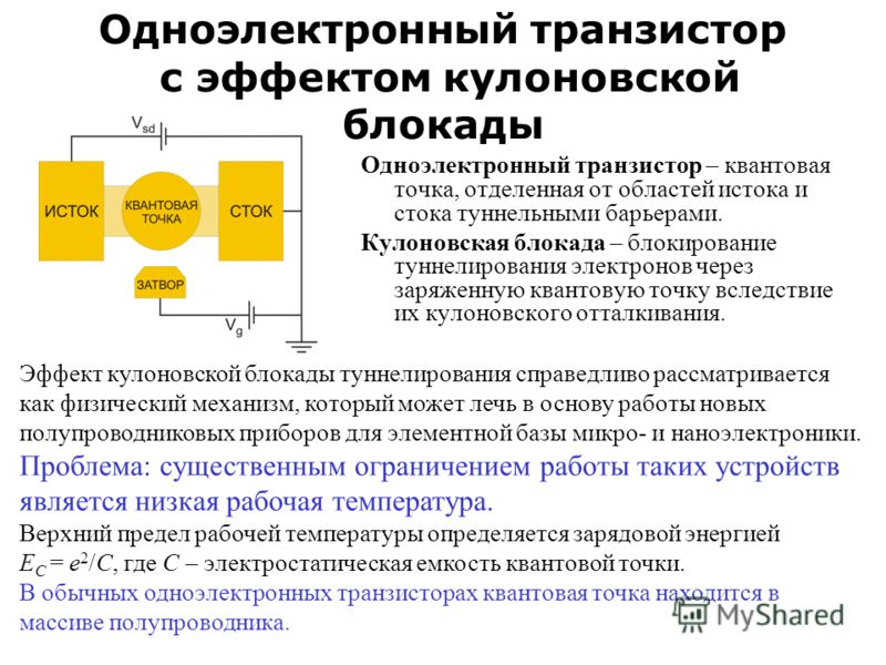 Одноэлектронный транзистор с эффектом кулоновской блокады Одноэлектронный транзистор – квантовая точка, отделенная от областей истока и стока туннельными барьерами. Кулоновская блокада – блокирование туннелирования электронов через заряженную квантов