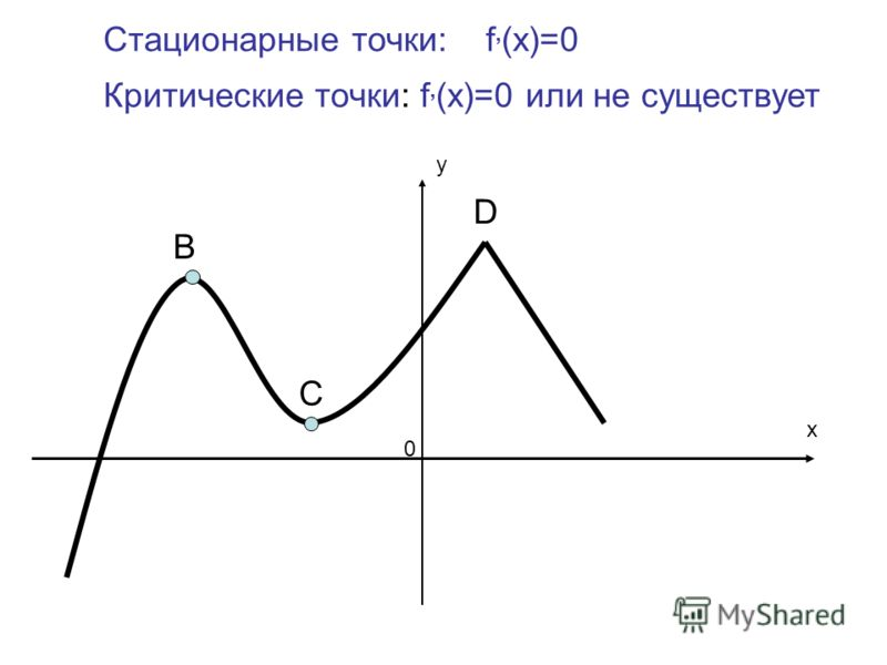 В С D x 0 Стационарные точки: f, (x)=0 Критические точки: f, (x)=0 или не существует у