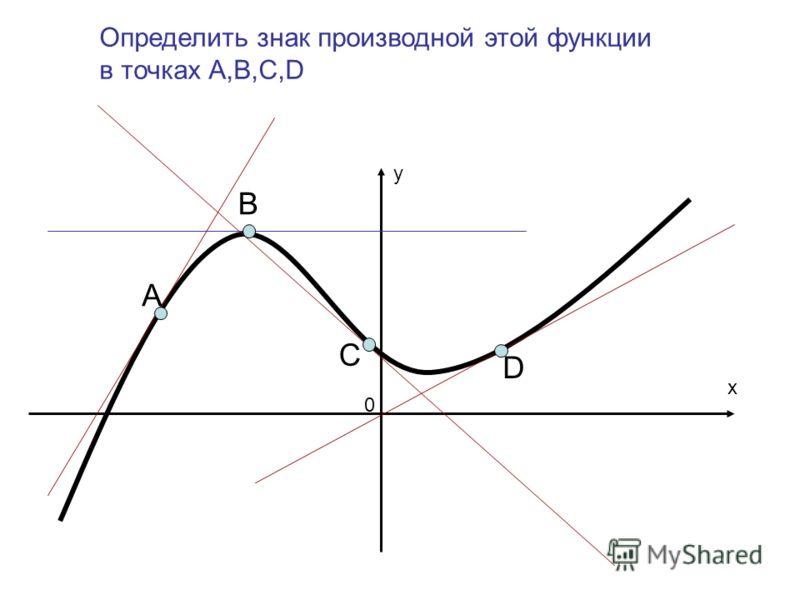 А В С D x y 0 Определить знак производной этой функции в точках А,В,С,D