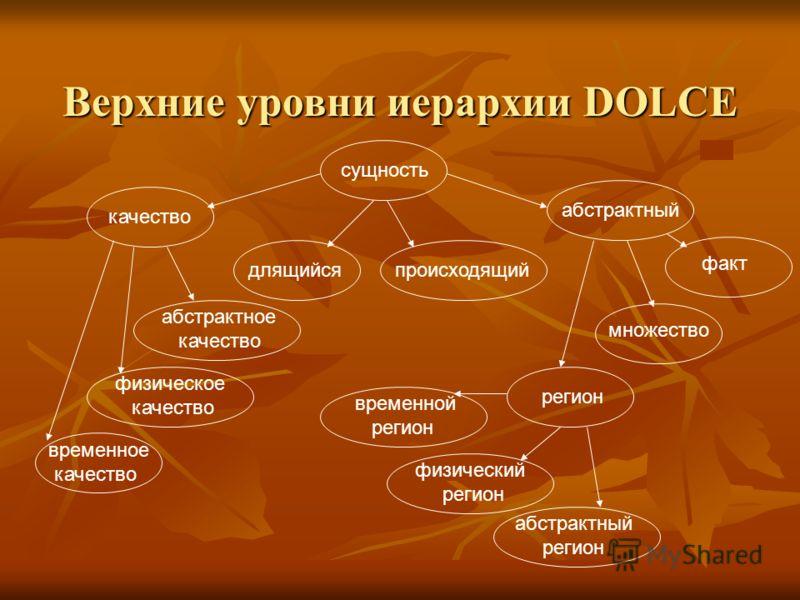 Верхние уровни иерархии DOLCE сущность качество абстрактный длящийсяпроисходящий временное качество абстрактное качество физическое качество факт множество регион временной регион физический регион абстрактный регион