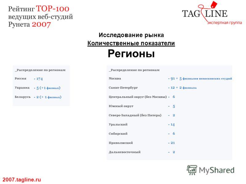 Исследование рынка Количественные показатели Регионы 2007.tagline.ru