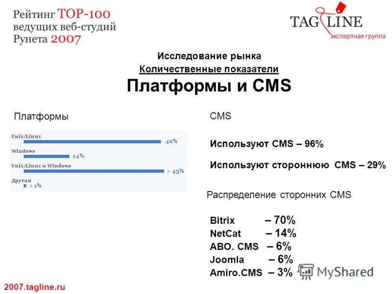 Исследование рынка Количественные показатели Платформы и CMS 2007.tagline.ru Платформы CMS Используют CMS – 96% Используют стороннюю CMS – 29% Распределение сторонних CMS Bitrix – 70% NetCat – 14% ABO. CMS – 6% Joomla – 6% Amiro.CMS – 3%