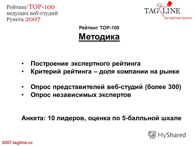 Рейтинг TOP-100 Методика 2007.tagline.ru Построение экспертного рейтинга Критерий рейтинга – доля компании на рынке Опрос представителей веб-студий (более 300) Опрос независимых экспертов Анкета: 10 лидеров, оценка по 5-балльной шкале