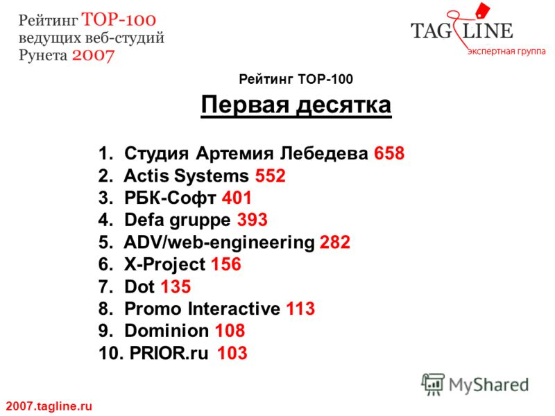 Рейтинг TOP-100 Первая десятка 2007.tagline.ru 1. Студия Артемия Лебедева 658 2. Actis Systems 552 3. РБК-Софт 401 4. Defa gruppe 393 5. ADV/web-engineering 282 6. X-Project 156 7. Dot 135 8. Promo Interactive 113 9. Dominion 108 10. PRIOR.ru 103