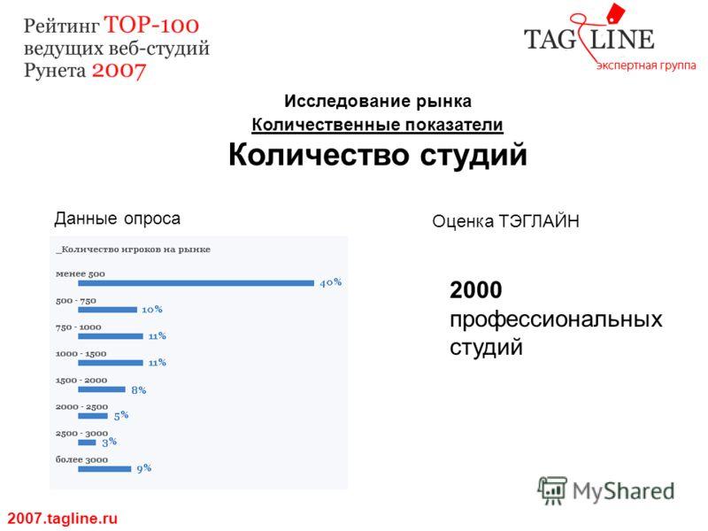 Исследование рынка Количественные показатели Количество студий 2007.tagline.ru Данные опроса Оценка ТЭГЛАЙН 2000 профессиональных студий