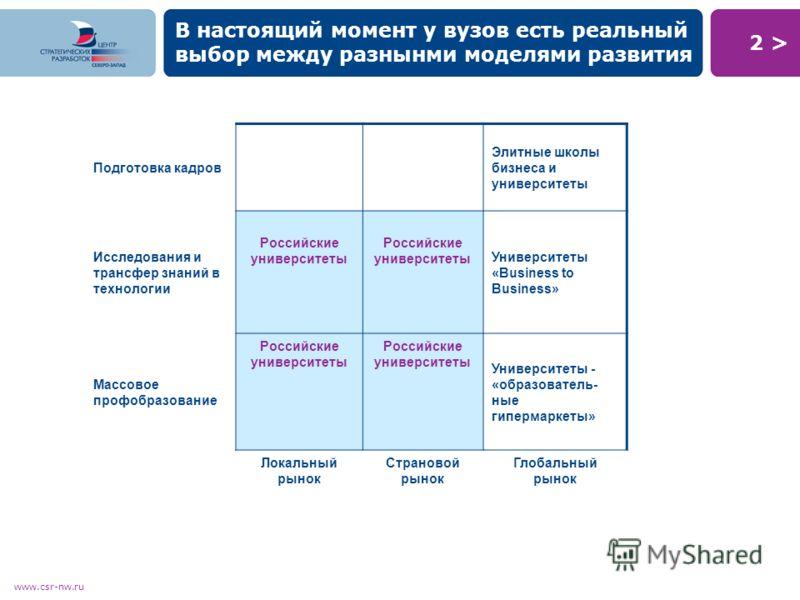 2 >2 > www.csr-nw.ru В настоящий момент у вузов есть реальный выбор между разнынми моделями развития Подготовка кадров Элитные школы бизнеса и университеты Исследования и трансфер знаний в технологии Российские университеты Университеты «Business to