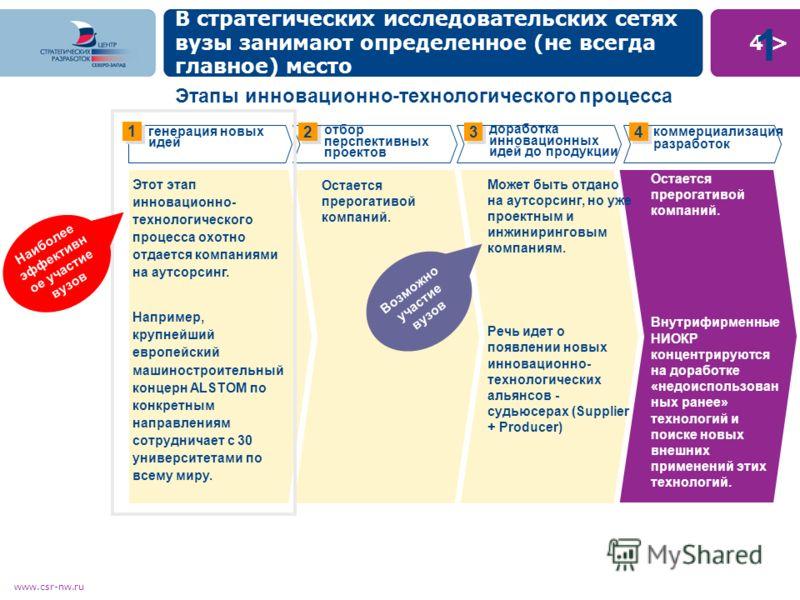 4 >4 > www.csr-nw.ru В стратегических исследовательских сетях вузы занимают определенное (не всегда главное) место Остается прерогативой компаний. Внутрифирменные НИОКР концентрируются на доработке «недоиспользован ных ранее» технологий и поиске новы
