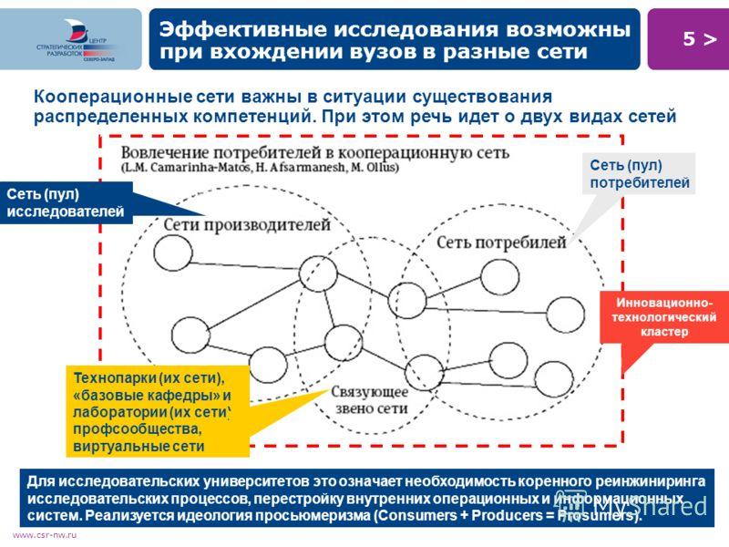 5 >5 > www.csr-nw.ru Кооперационные сети важны в ситуации существования распределенных компетенций. При этом речь идет о двух видах сетей Эффективные исследования возможны при вхождении вузов в разные сети Для исследовательских университетов это озна