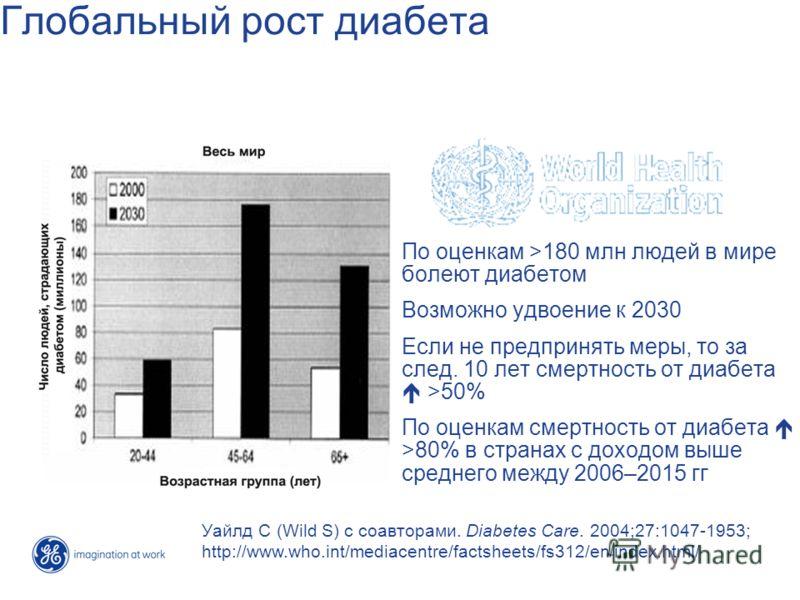 Глобальный рост диабета По оценкам >180 млн людей в мире болеют диабетом Возможно удвоение к 2030 Если не предпринять меры, то за след. 10 лет смертность от диабета >50% По оценкам смертность от диабета >80% в странах с доходом выше среднего между 20