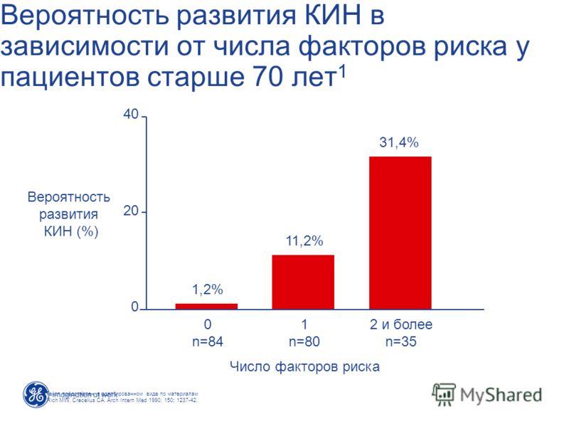 Вероятность развития КИН в зависимости от числа факторов риска у пациентов старше 70 лет 1 40 20 0 Вероятность развития КИН (%) Число факторов риска 0 n=84 1 n=80 2 и более n=35 1,2% 11,2% 31,4% 1. Текст представлен в адаптированном виде по материала