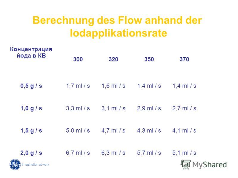 Berechnung des Flow anhand der Iodapplikationsrate Концентрация йода в КВ 300320350370400 0,5 g / s1,7 ml / s1,6 ml / s1,4 ml / s 1,3 ml / s 1,0 g / s3,3 ml / s3,1 ml / s2,9 ml / s2,7 ml / s2,5 ml / s 1,5 g / s5,0 ml / s4,7 ml / s4,3 ml / s4,1 ml / s