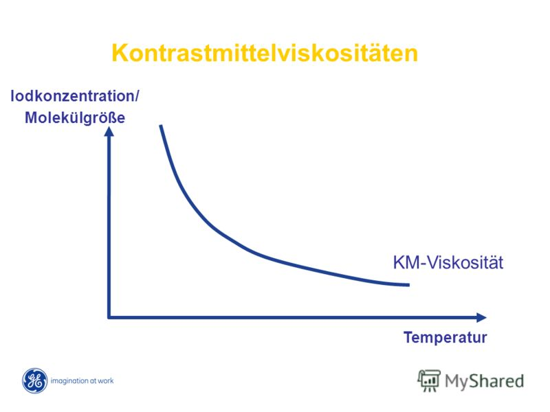 KM-Viskosität Temperatur Iodkonzentration/ Molekülgröße Kontrastmittelviskositäten