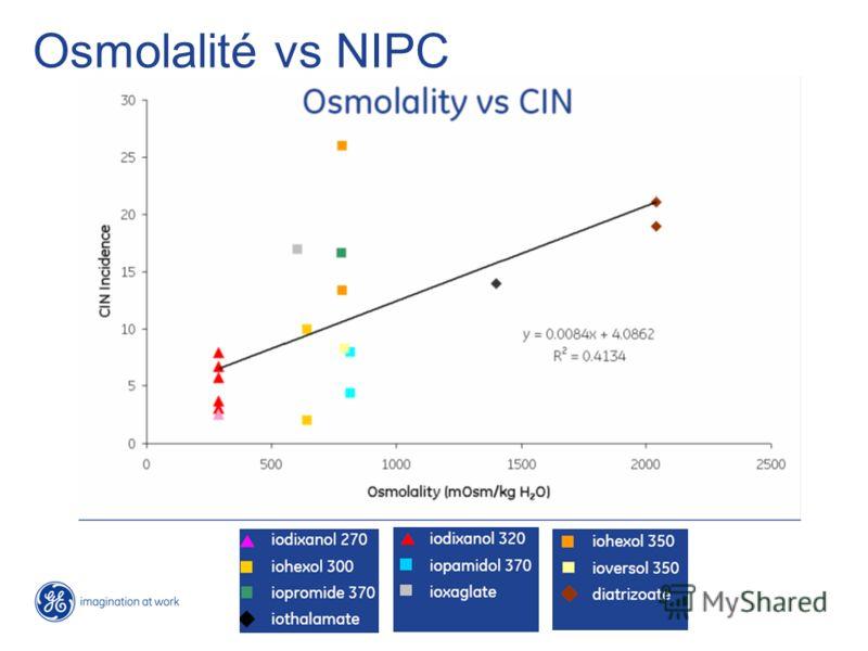 Osmolalité vs NIPC